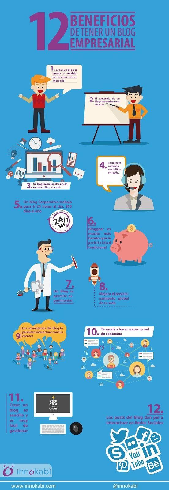 Beneficios de un blog empresarial