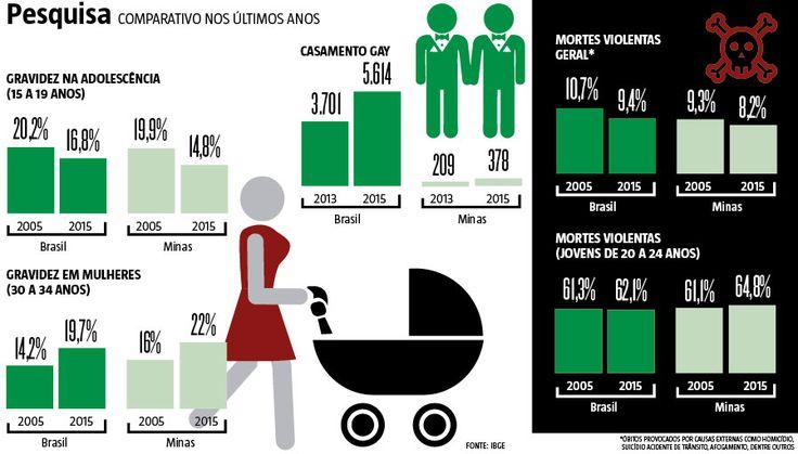 Pessoas do mesmo sexo casando cada vez mais, mulheres adiando o sonho de ser mãe, queda nos divórcios e aumento da guarda compartilhada dos filhos. As diferentes constatações de um estudo do Instituto Brasileiro de Geografia e Estatística (IBGE) apontam avanços e mudanças no comportamento dos mineiros, superando, em alguns casos, os dados registrados no restante do país. (25/11/2016) #Gravidez #IBGE #Mãe #Maternidade #Gay #CasamentoGay #Infográfico #Infografia #HojeEmDia