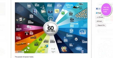 26 tips for using Pinterest for Business: Social Network, 60Second, Internet Marketing, Social Media Marketing, Socialnetwork, 60 Second, Email Marketing, Socialmedia, 60 Seconds
