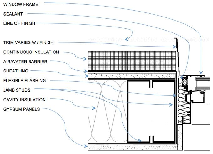 16 best CI Continuous Insulation images on Pinterest