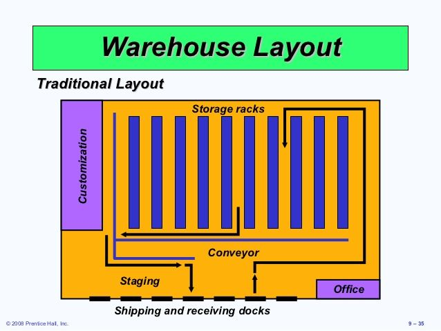 introduction for warehouse layout Assembly line design, warehouse design, facility layout, material handling vital vitamins: warehouse design  this lecture serves as an introduction to all types of warehouse equipment, including racking, retrieval vehicles, operator-to-stock systems, stock-to-operator systems, dock door devices, and automatic id technology.