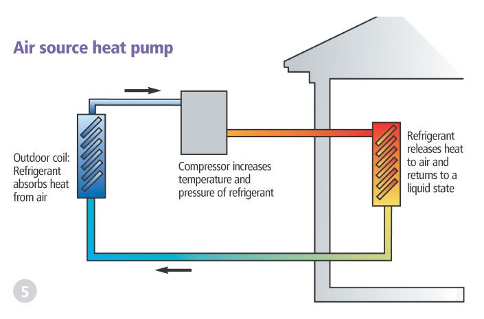 how to use heat pump efficiently