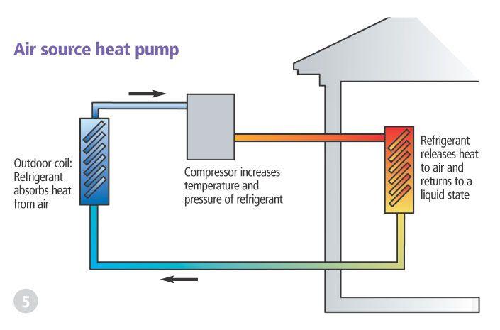 Best 25 Heat Pump Cost Ideas On Pinterest Thermal Heat