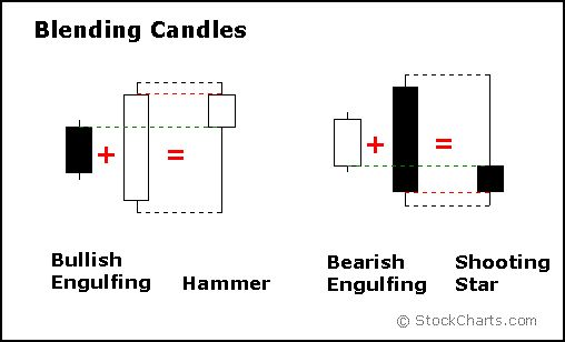 Image result for candle stick patterns