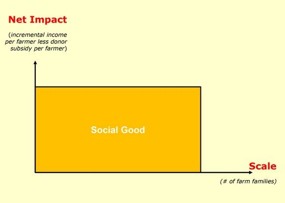 Social Good = Scale x Impact (Who Knew?) | By Matthew Forti and Andrew Youn | Sept 2014