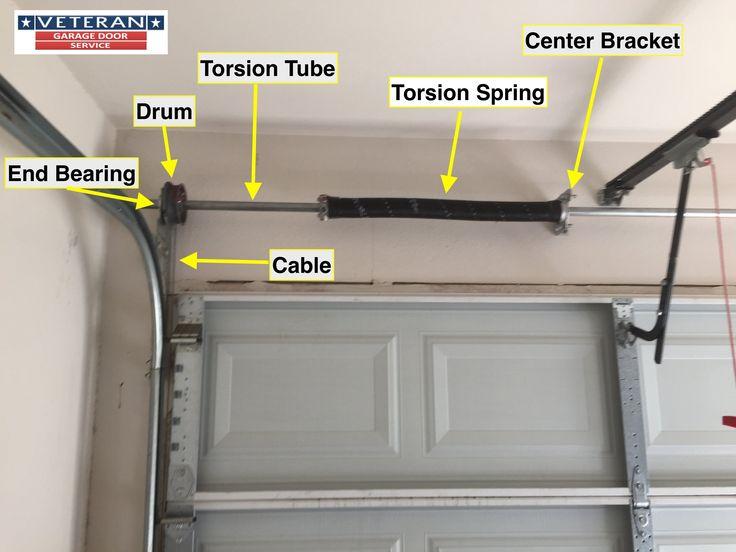 Torsion Spring Electric Garage Door Opener