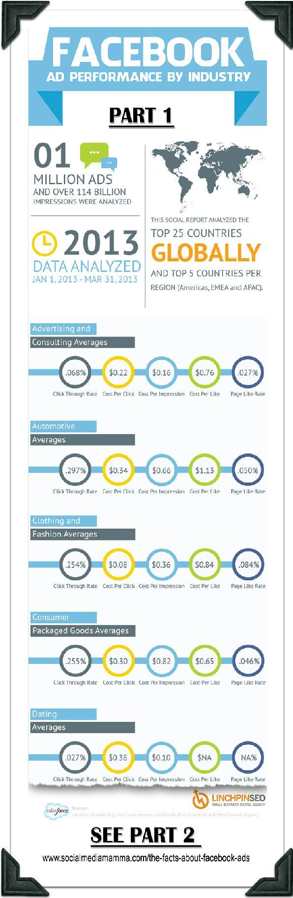 Part 1 (of 3) How effective are Facebook Ads