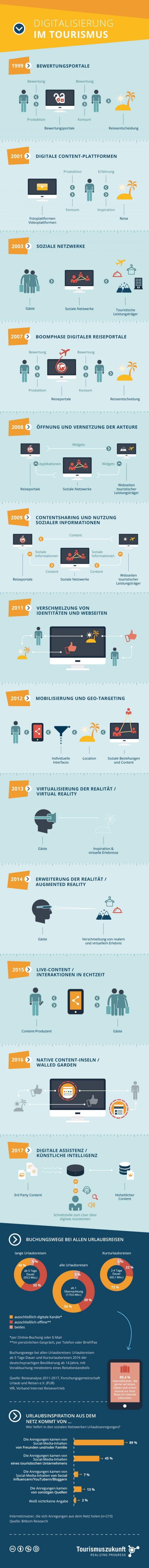 Seit dem Jahr 2014 aktualisieren wir unsere Infografik zum Digitalen Wandel im Tourismus kontinuierlich im Rahmen der ITB Berlin. In diesem Jahr hat sich einiges getan – die Digitalisierung im Tourismus schreitet voran. Wir haben zwei neue Entwicklungsstufen im Vergleich zur Version aus dem letzten Jahr integriert -2015: Live-Content / Interaktionen in Echtzeit  -2017: Digitale Assistenz / Künstliche Intelligenz.  Zudem haben wir neue Zahlen und Statistiken integriert.