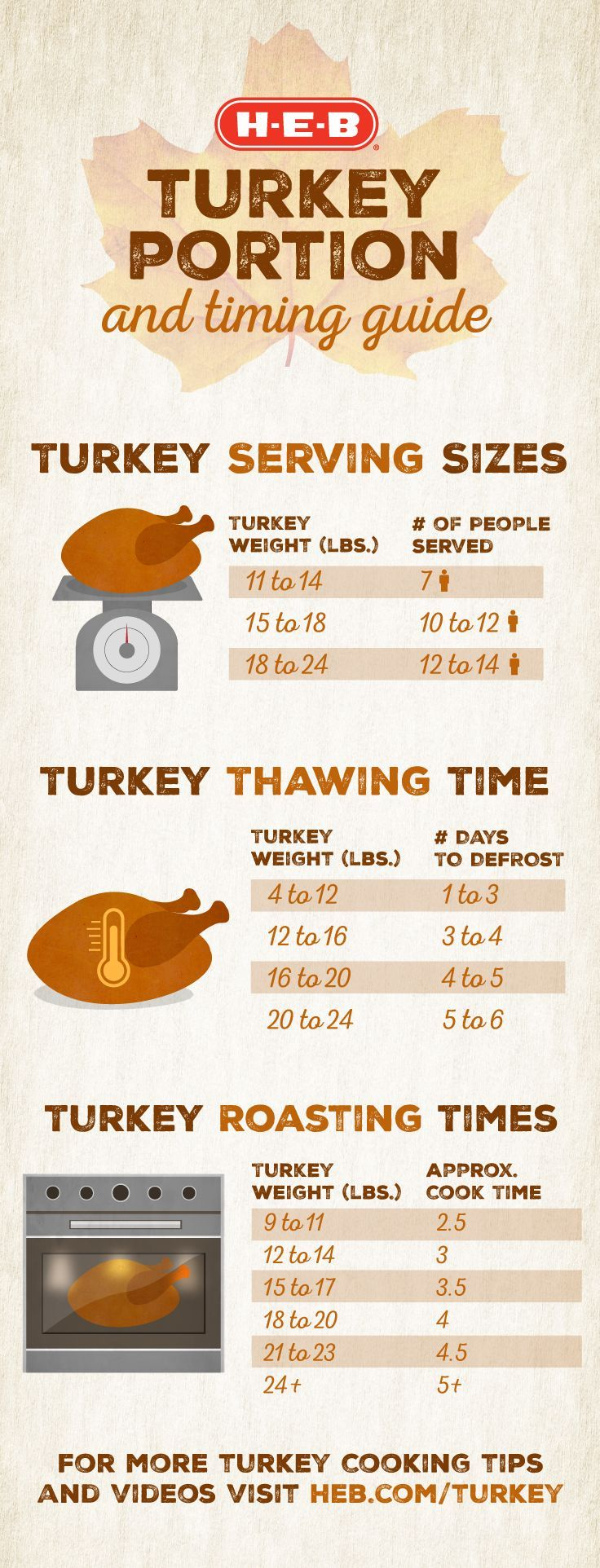 Hosting a Thanksgiving dinner and not sure how to prepare? Don't stress! Getting ready for the big holiday is easy with our turkey timing and portion guide. Learn serving sizes, thawing and cooking times, recipes, and more at http://heb.com/turkey!