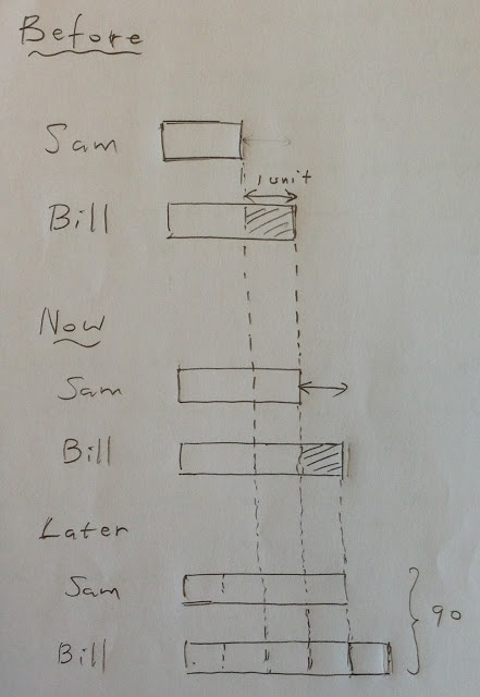 38 best model drawing images on pinterest singapore math teaching challenging model drawing with a very clear explanation ccuart Gallery