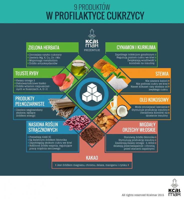 Profilaktyka w cukrzycy  Prevention of diabetes