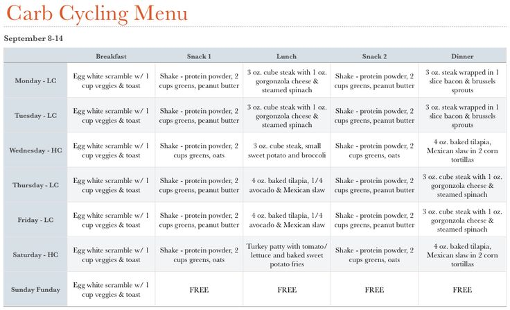 Carb Cycling Diet Plan Example - Plus belle la vie (PBLV) - sample meal planning