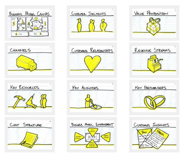Business Model Canvas - facilitator cards