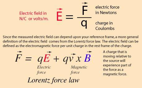 Electric Field | Electric field