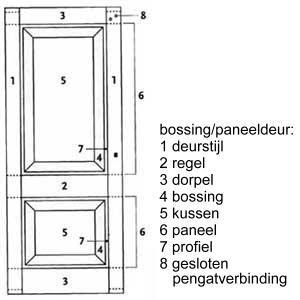 Jaren30woningen.nl | Hoe is een paneeldeur opgebouwd?