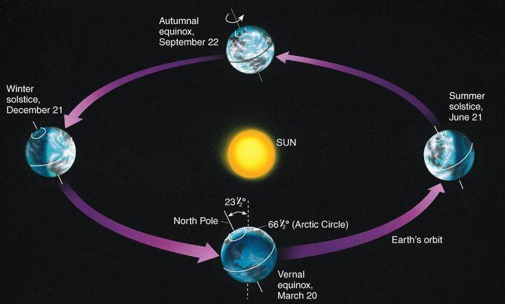 Happy Autumnal Equinox, balance an egg! | Irene W. Pennington ...