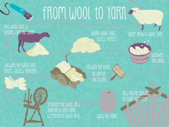 Knitting Infographic : Best images about knitting infographics