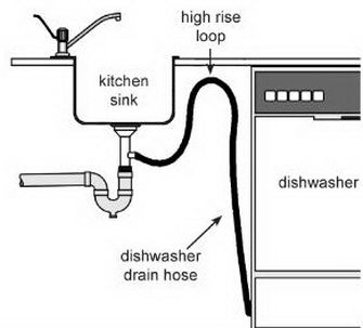 Dishwasher not draining out the water? Make sure the dishwasher drain hose is not crimped or clogged!!