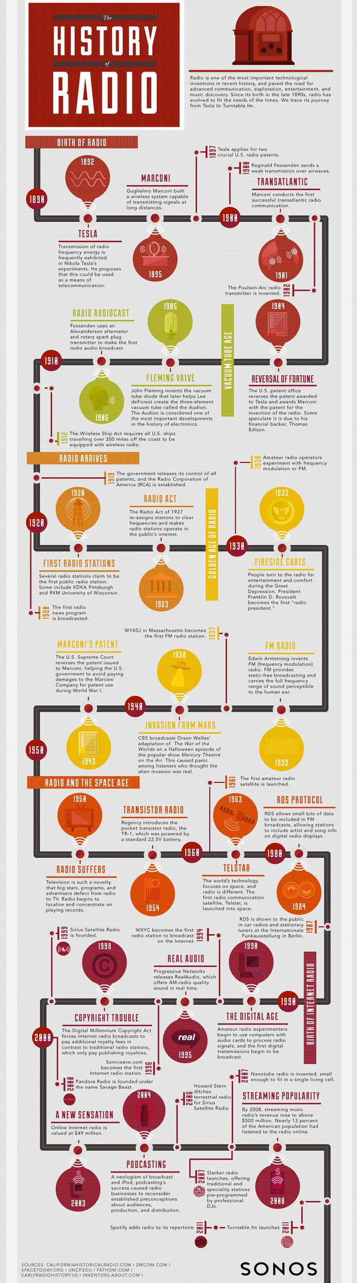Radio is one of the most important technological inventions in recent history, and paved the road for advanced communication, exploration, entertainment, and music discovery. Since its birth in the late 1890s, radio has evolved to fit the needs of the times. We trace its journey from Tesla to Turntable.fm in this infographic created with Sonos.