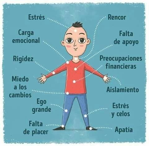 Significado Dolor partes del cuerpo