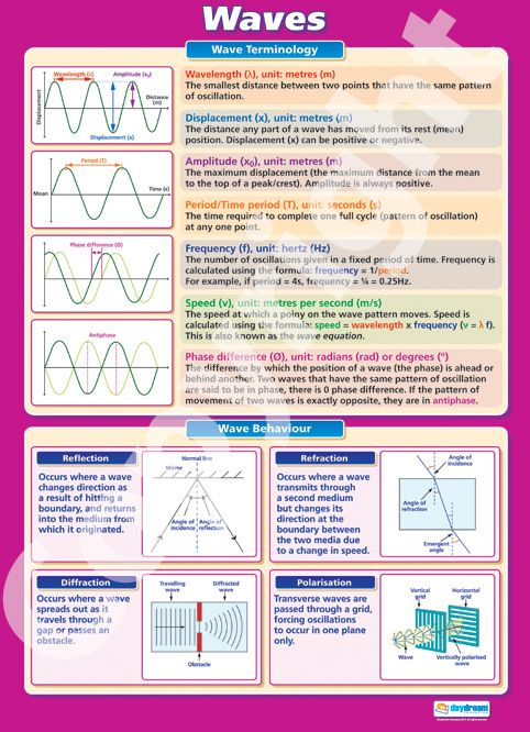 Larger than A1 in size - The Waves Wall Chart is ideal for your Physics classroom. Suitable from GCSE to A-Level, it is colourful, concise and outlines the key concepts of this topic. Purchase it for your classroom from only £5