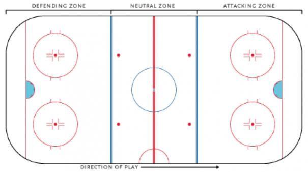 Ice Hockey Rules Ice Hockey Rink Zones Icehockey Ice Hockey In 2020 Ice Hockey Rink Ice Hockey Ice Hockey Girls