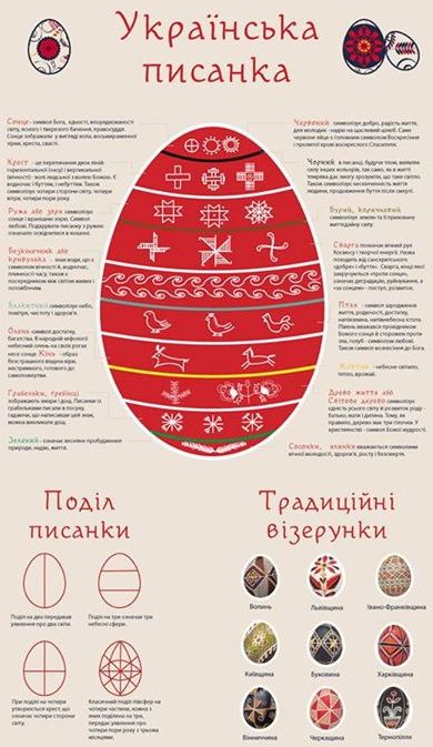 #Ukrainian #Easter egg -- #Pysanka. Ukrainian tradition. #Пасха. #Великдень.