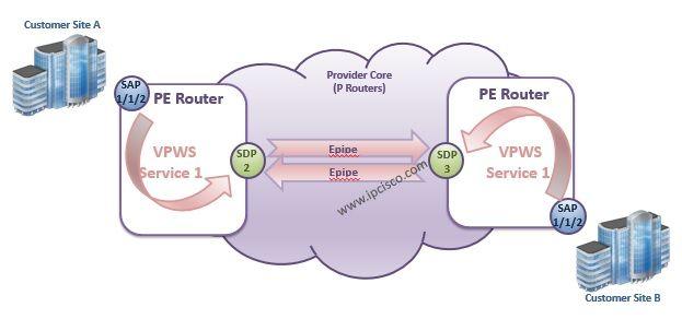 #AlcatelLucent #VPWS Service Logic #L2VPN
