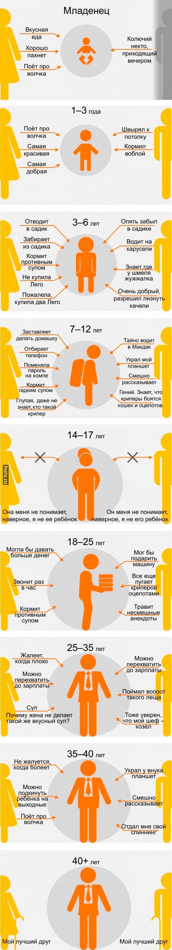 Родители глазами ребёнка в разном возрасте (9 стадий)