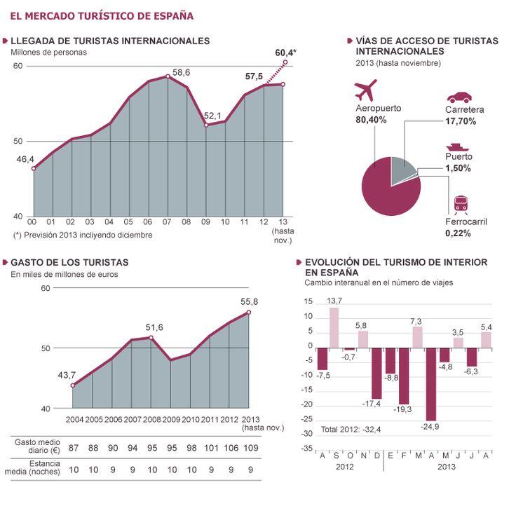 El Mercado Turístico de España