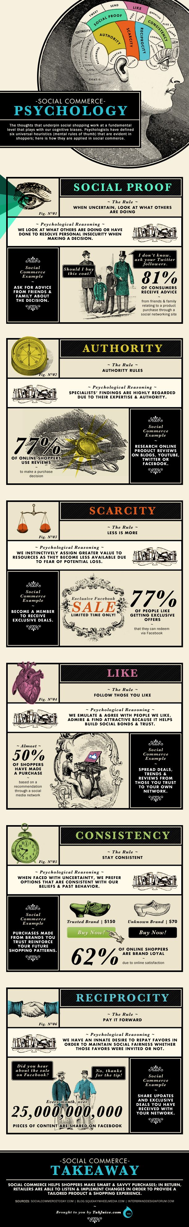 The Psychology of Social Commerce [Infographic] | Get Elastic Ecommerce Blog -- awesome visuals and stats here. What influences us to make a purchase online?