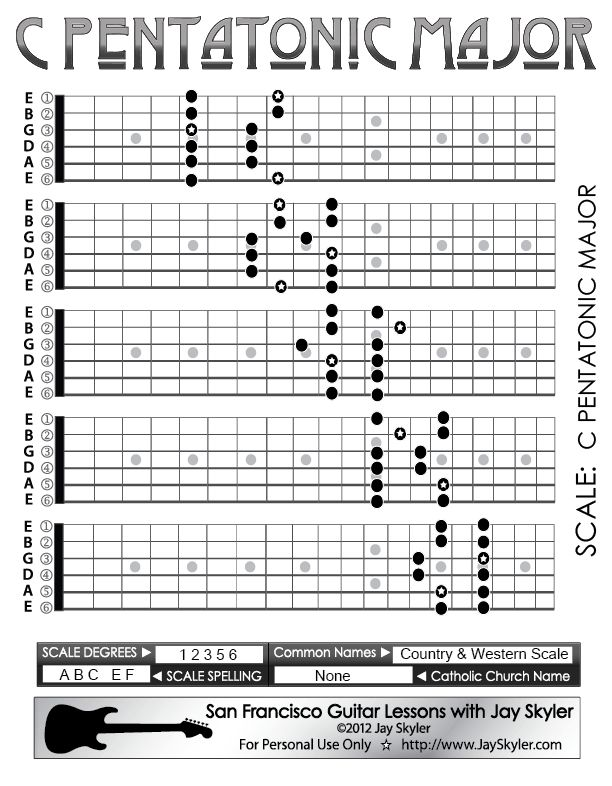 252 best Guitar tabs images on Pinterest | Guitar chords, Guitar ...