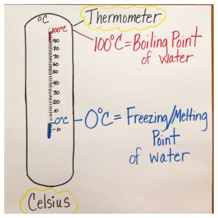 Boiling Point/Freezing/ Melting Point AnchorChart | Fifth ...
