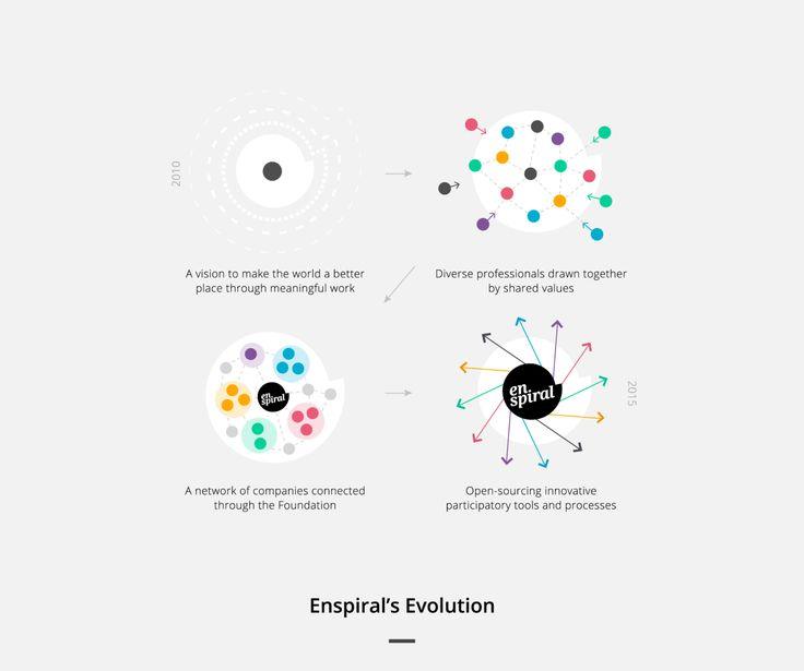 Enspiral Distributed Transnational Collective