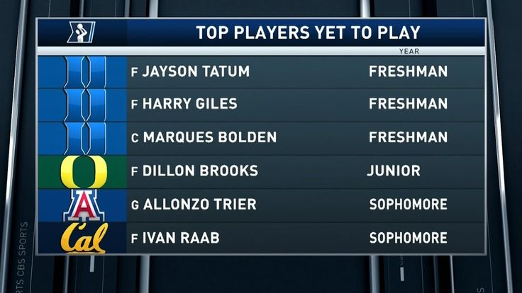 Inside College Basketball: Top players yet to play
