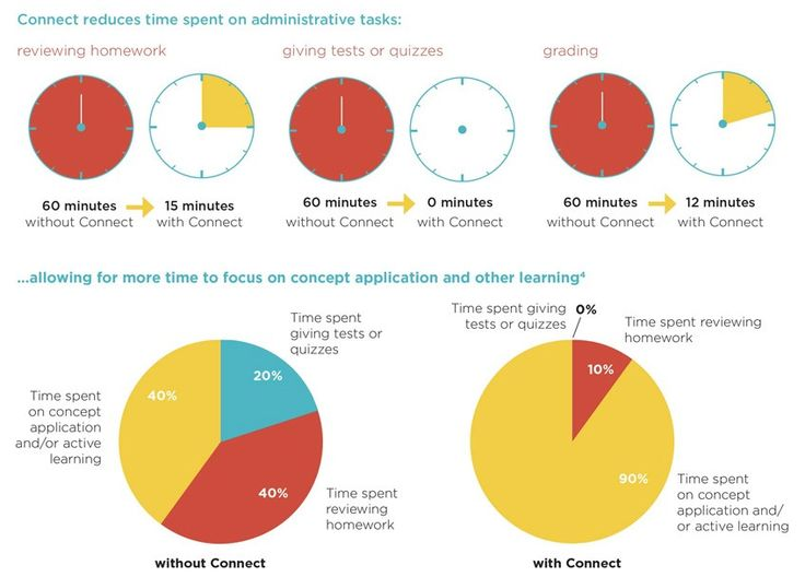 25 mcgraw hill connect plus mcgraw hill educations connect reduces instructors time spent on administrative fandeluxe Image collections