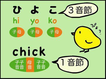クッ・アッ・トゥ → cat??? 日本のフォニックスの教え方は、アメリカのフォニックスと、ちょっと違う! 『これが日本のフォニックス?』を追加しました〜。 https://aiueophonics.com/omake/japanese-phonics.html