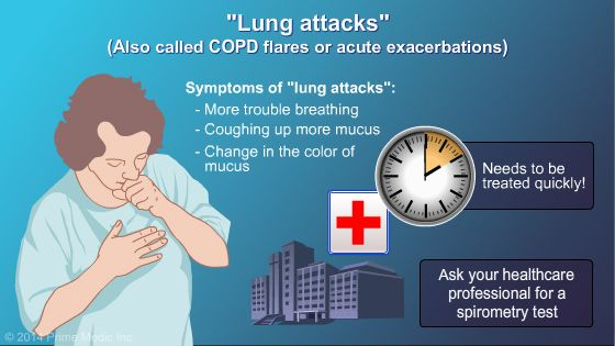 COPD Flares