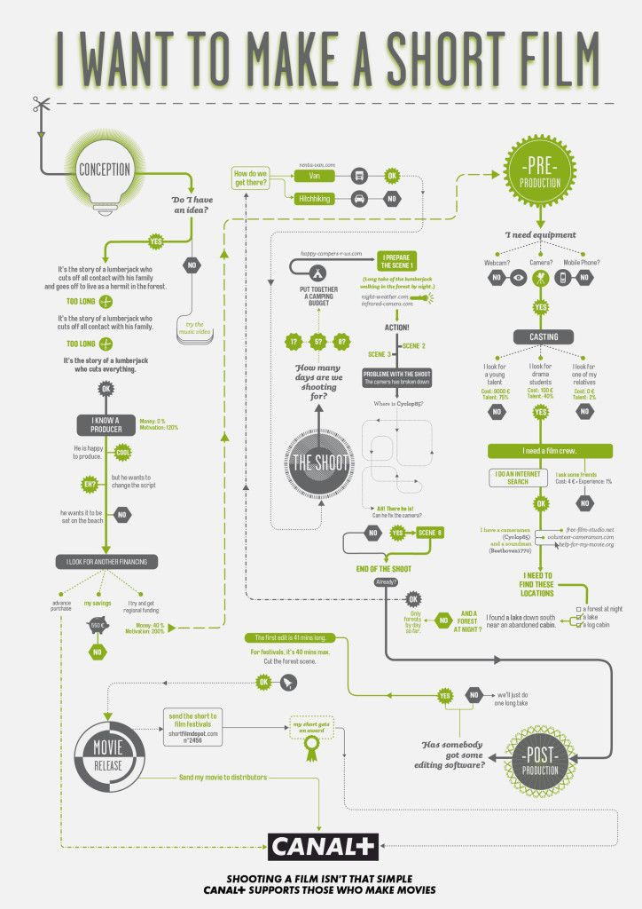 """I Want To Make A Short Film Infographic This image relates to my need for mastery.  It provides a simple guideline of the short film process.  Welsh Media will make short films that offer education and entertainment.  We'll call it """"edutainment""""."""