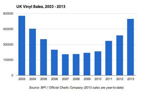 UK vinyl sales