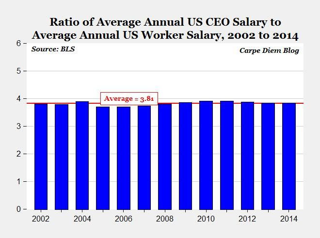 """Every time that CEO salaries of large companies are reported, there's always a lot of hand-wringing, criticism of """"excessive CEO compensation,"""" and the inevitable comparisons of rising CEO salaries to stagnant pay for average workers and how that fuels rising income inequality, etc. It must be that time of year again – """"CEO bashing season"""" [...]"""