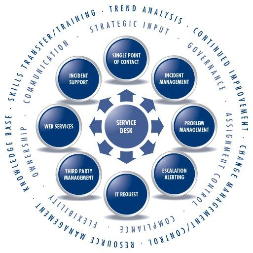 itil project management Ilx group usa is an accredited training & consulting organization specializing in digital learning courses including prince2, itil,  project management.