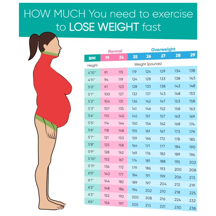 How Much You Need to Exercises to Lose Weight Fast