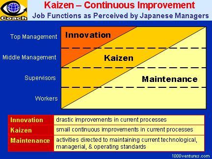 Kaizen - Japanese Continuous Improvement Strategy