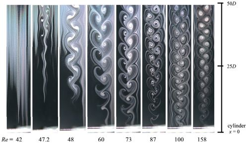 A simple cylinder in a steady flow creates a beautiful wake pattern known as a von Karman vortex street. The image above shows several examples of this pattern. Flow is from bottom to top, and the Reynolds number is increasing from left to right. In the experiment, this increasing Reynolds number corresponds to increasing the flow velocity because the cylinder size, fluid, and temperature were all fixed.