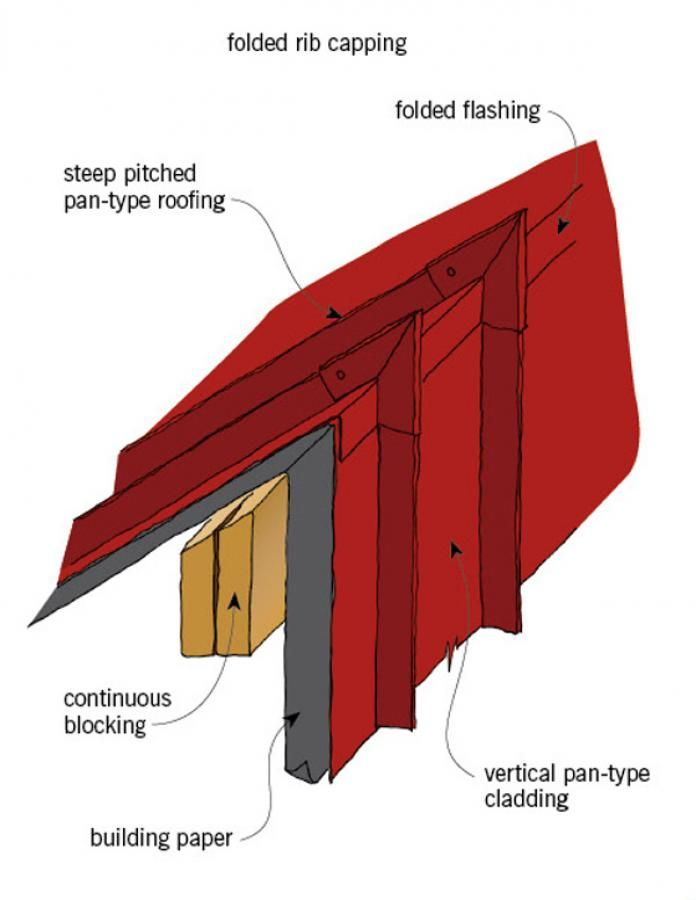 Roof cladding: original details | BRANZ Renovate