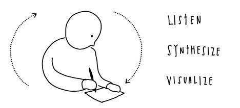 Visual Thinking, Notetaking