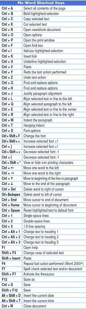 I use Ctrl C, Ctrl V, and Ctrl X all the time and a few others occasionally… I had no idea there were so many more shortcuts! via pinterest