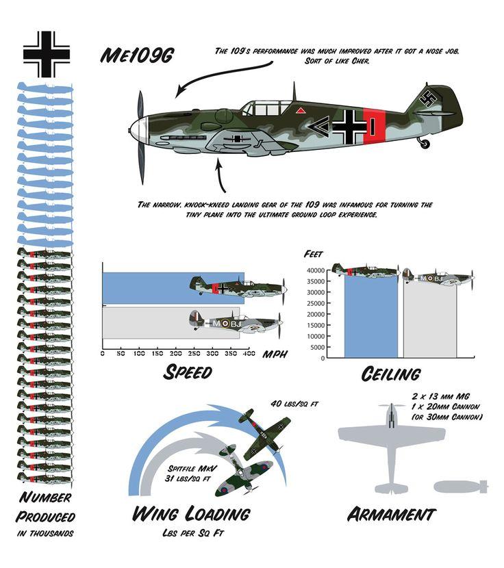 Messerschmitt Me109g
