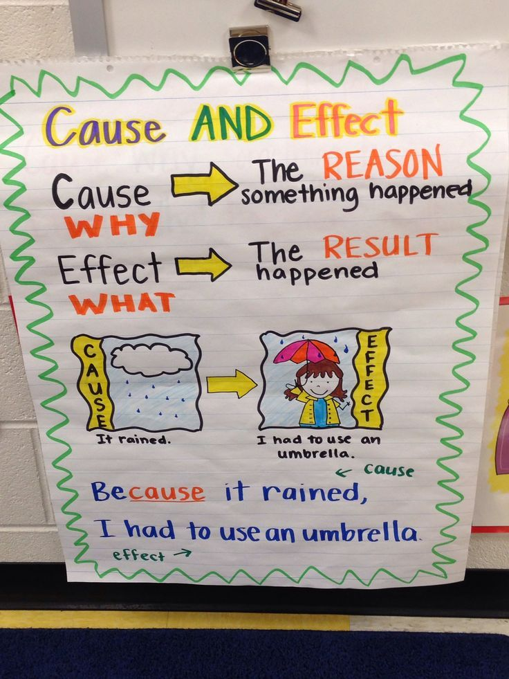 Cause and effect anchor chart. -Standard 1: Second Grade: Key Ideas and Details. Students ask and answer such questions as who, what, where, when, why and how to demonstrate understanding of key details in text.